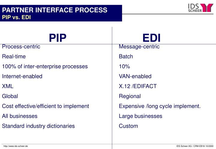 PARTNER INTERFACE PROCESS