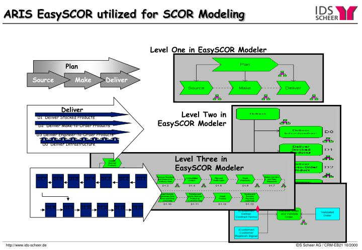 ARIS EasySCOR utilized for SCOR Modeling