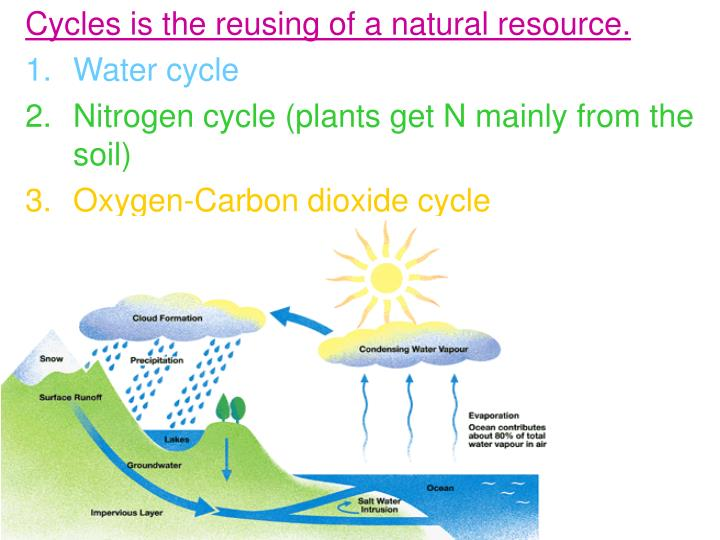 Cycles is the reusing of a natural resource.