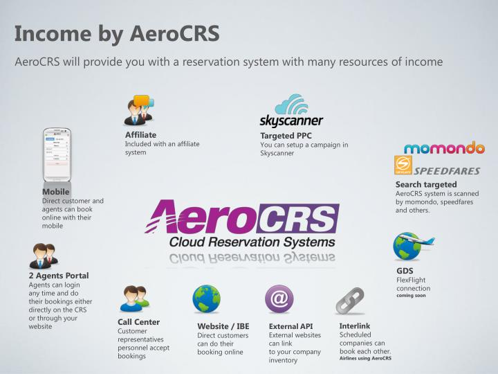 Income by AeroCRS