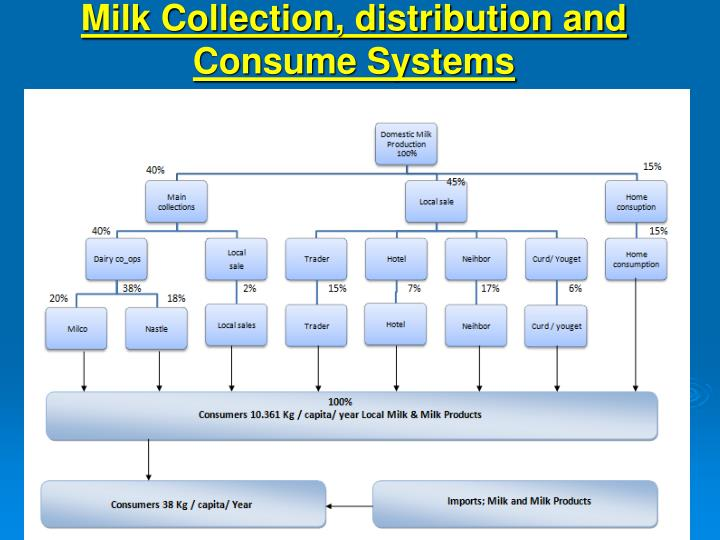 Milk Collection, distribution and Consume Systems