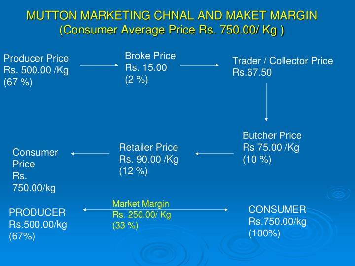 MUTTON MARKETING CHNAL AND MAKET MARGIN