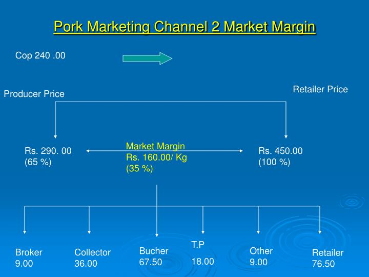Pork Marketing Channel 2 Market Margin