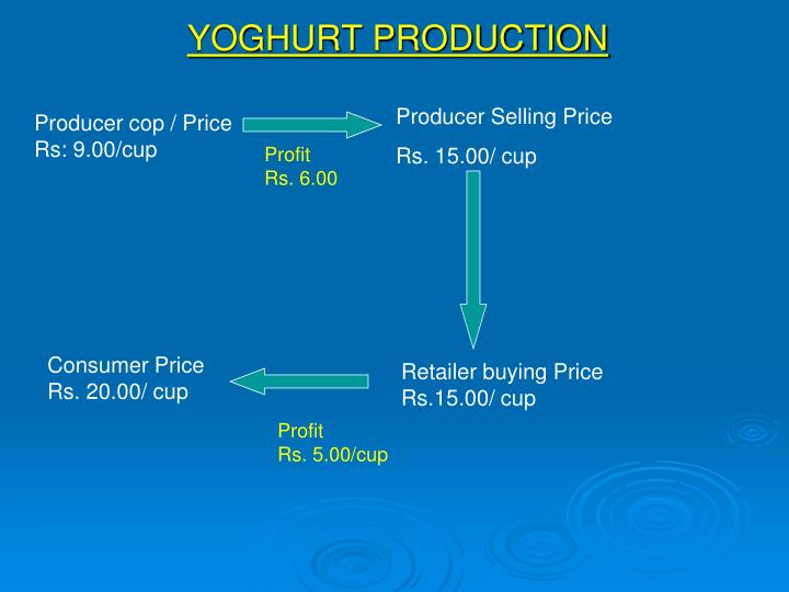YOGHURT PRODUCTION