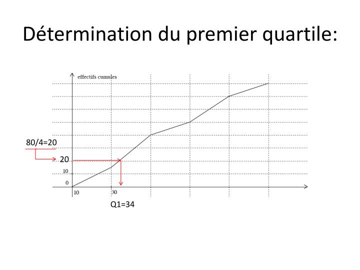 Détermination du premier quartile: