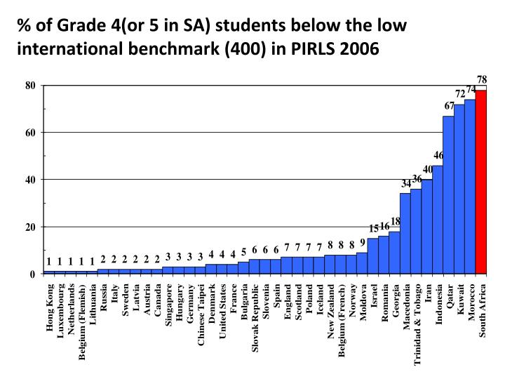 % of Grade 4(or 5 in SA) students below the low international benchmark (400) in PIRLS 2006