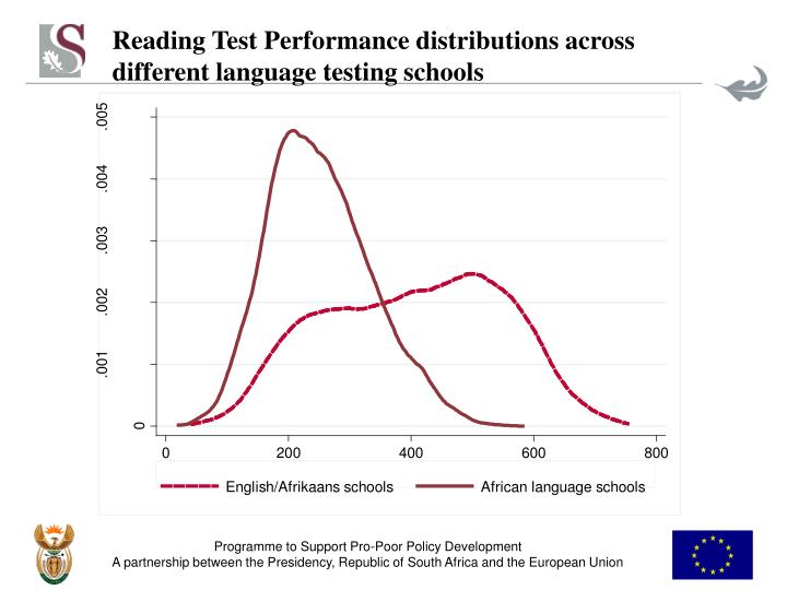 Reading Test Performance distributions across different language testing schools