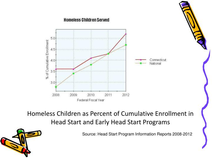 Homeless children as percent of cumulative enrollment in head start and early head start programs
