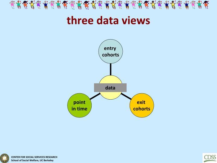 three data views