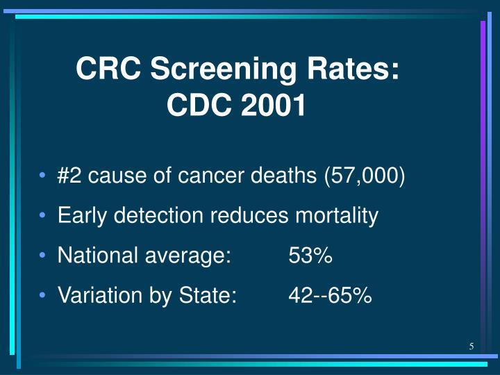 CRC Screening Rates: