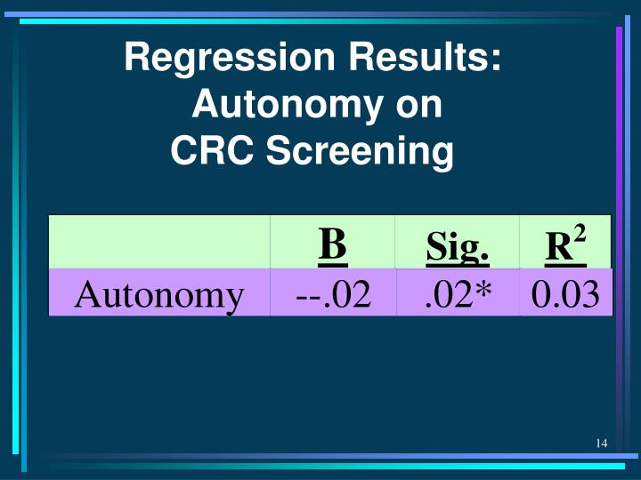 Regression Results: