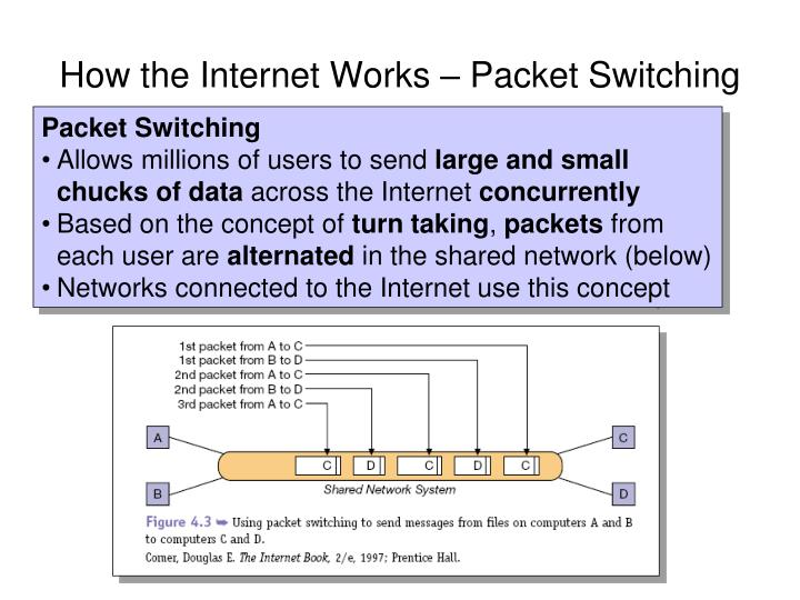 How the Internet Works – Packet Switching