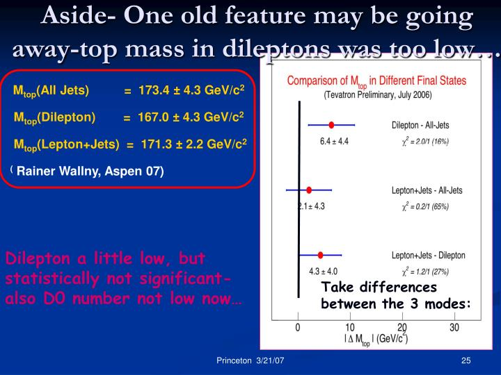 Aside- One old feature may be going away-top mass in dileptons was too low…