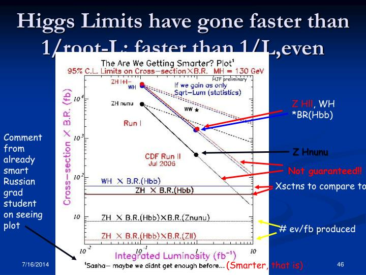 Higgs Limits have gone faster than 1/root-L; faster than 1/L,even