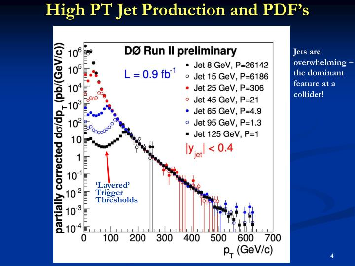 High PT Jet Production and PDF's