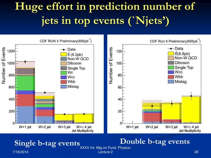 Huge effort in prediction number of jets in top events (`Njets')
