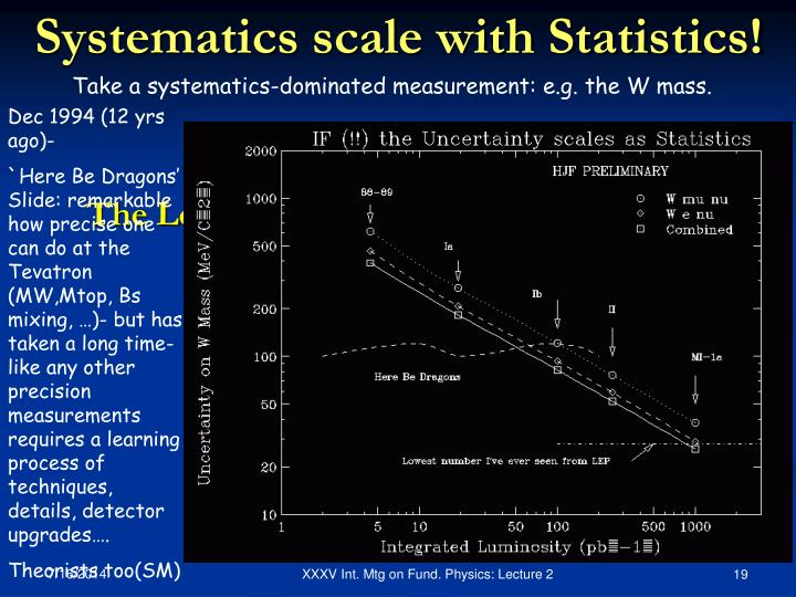 Systematics scale with Statistics!
