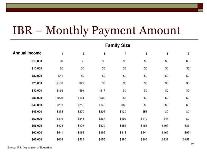 IBR – Monthly Payment Amount