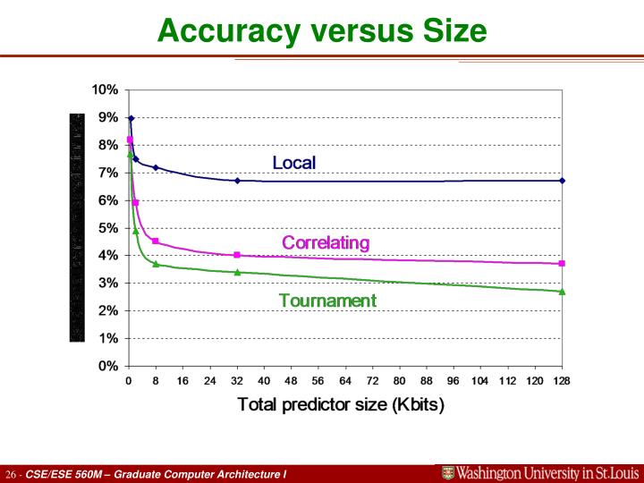 Accuracy versus Size