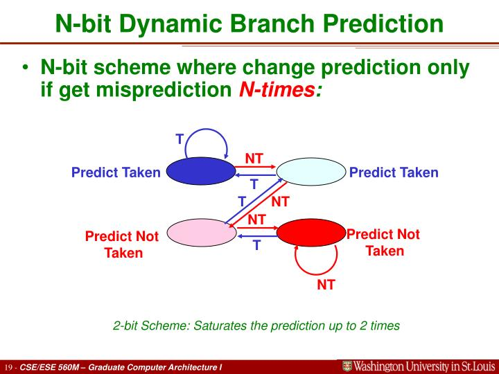 N-bit Dynamic Branch Prediction