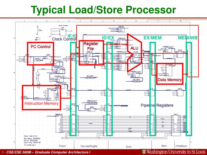 Typical Load/Store Processor