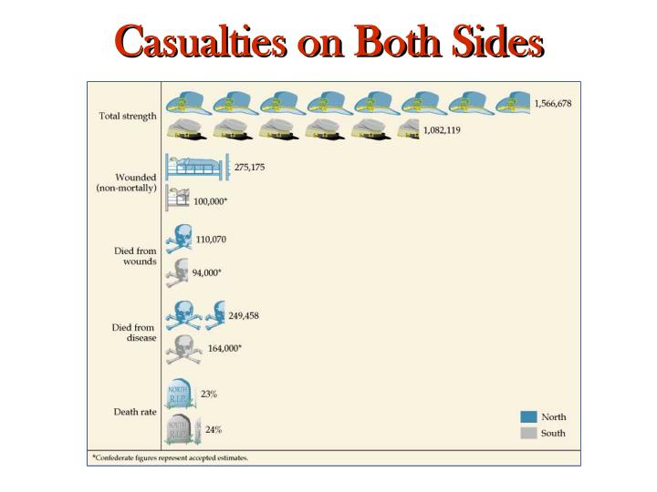 Casualties on Both Sides