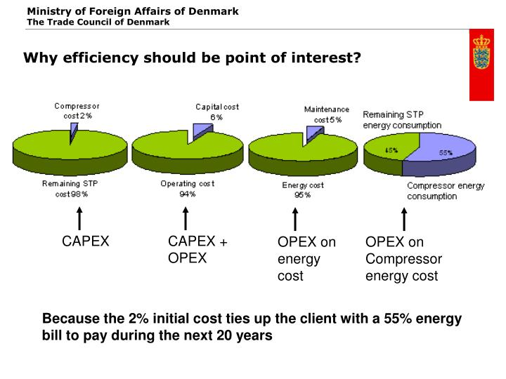 Why efficiency should be point of interest?