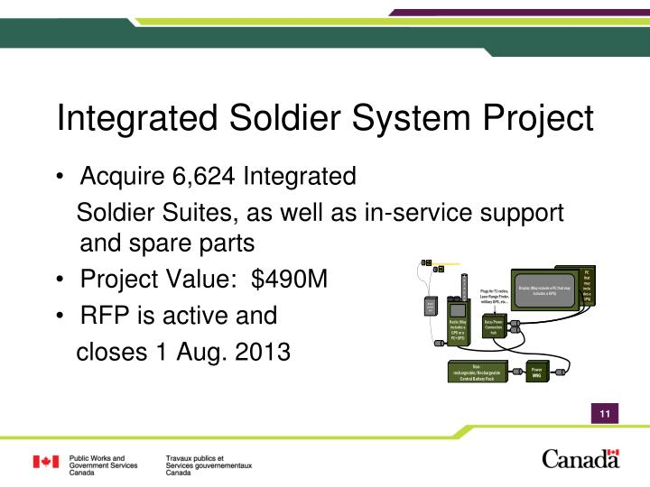 Integrated Soldier System Project