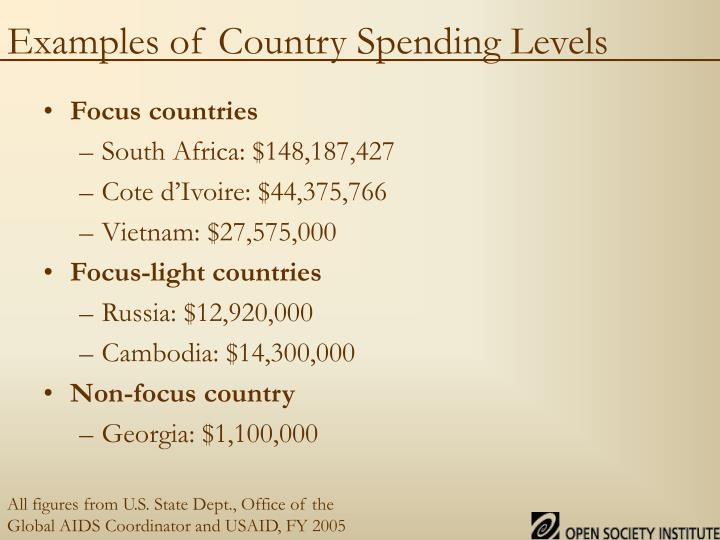 Examples of Country Spending Levels