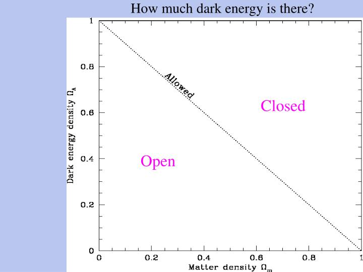 How much dark energy is there?