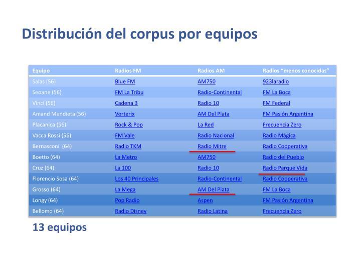 Distribución del corpus por equipos