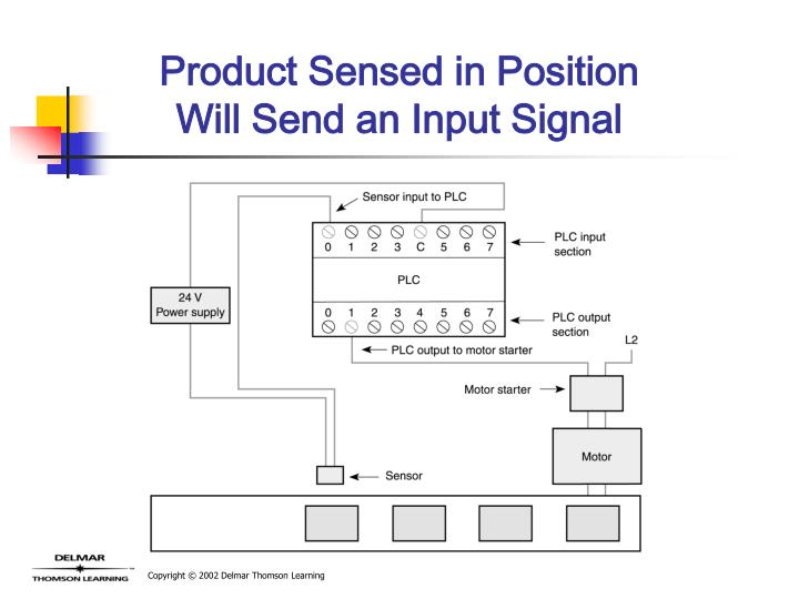 Product Sensed in Position Will Send an Input Signal