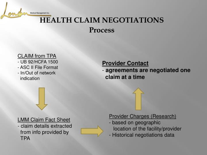 CLAIM from TPA