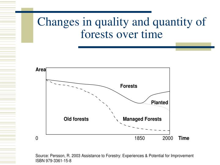 Changes in quality and quantity of forests over time