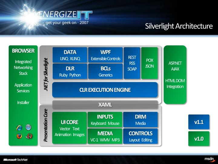 Silverlight Architecture