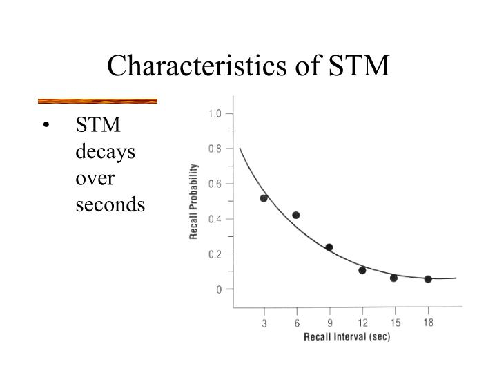 Characteristics of STM