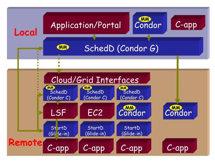 Cloud/Grid Interfaces