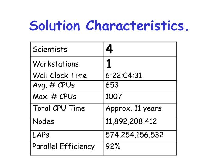 Solution Characteristics.