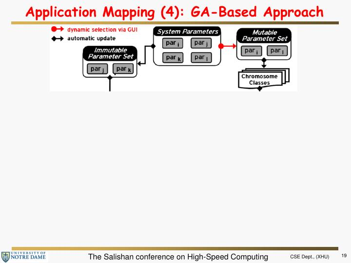 Application Mapping (4): GA-Based Approach
