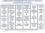 competence framework for the 21 st century accountant in africa