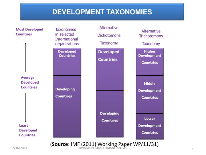 DEVELOPMENT TAXONOMIES