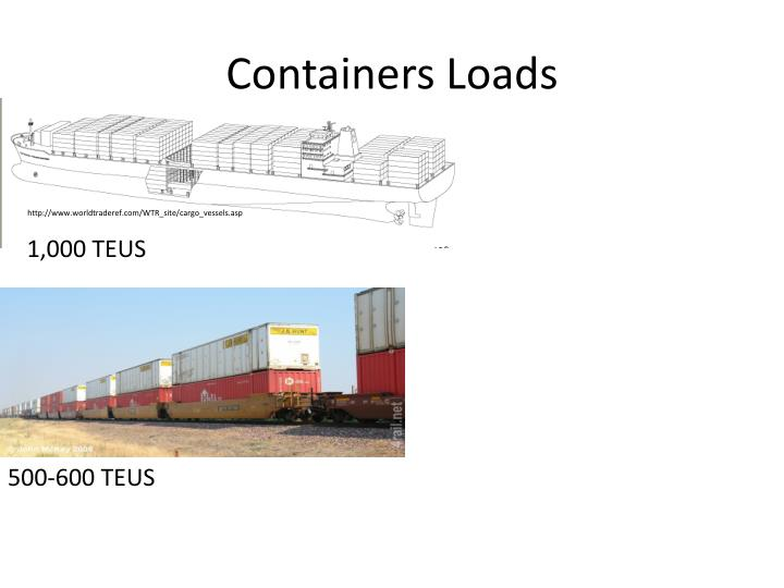 Containers Loads