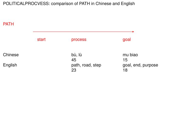 POLITICALPROCVESS: comparison of PATH in Chinese and English
