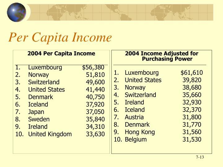 2004 Per Capita Income