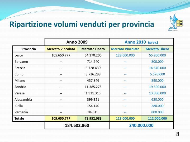 Ripartizione volumi venduti per provincia