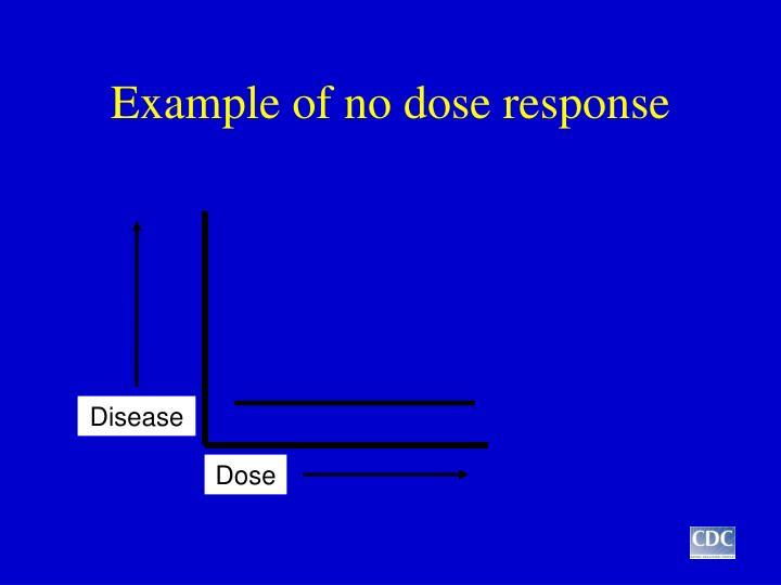 Example of no dose response