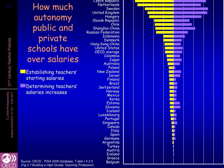 How much autonomy public and private schools have over salaries