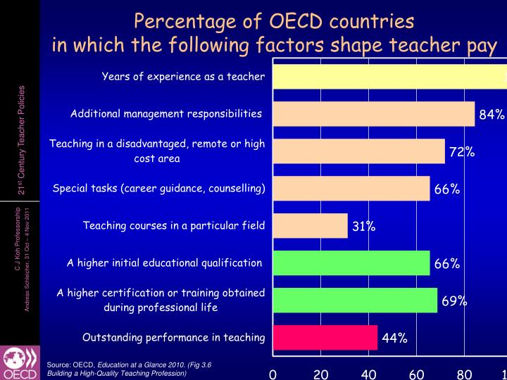 Percentage of OECD countries