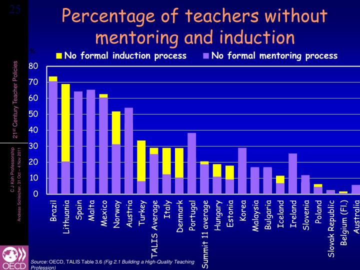Percentage of teachers without mentoring and induction
