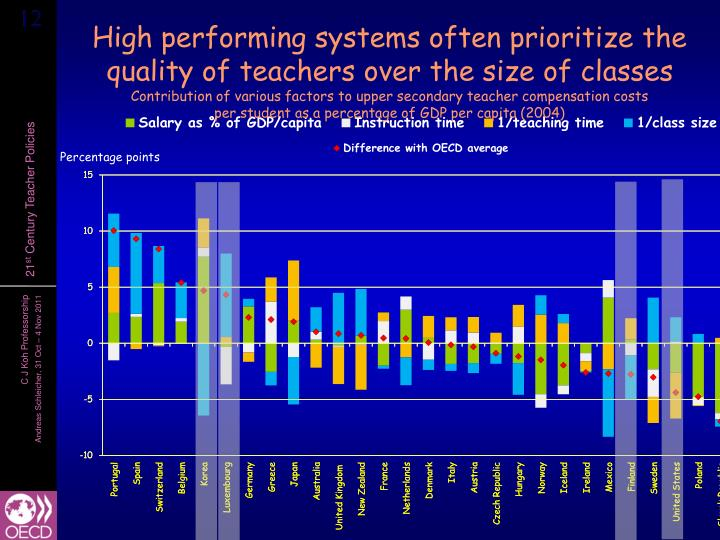 High performing systems often prioritize the quality of teachers over the size of classes